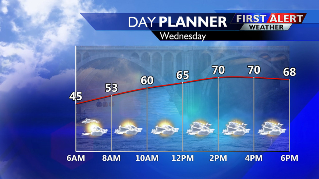 Expect cooler and wetter weather by the end of this work week
