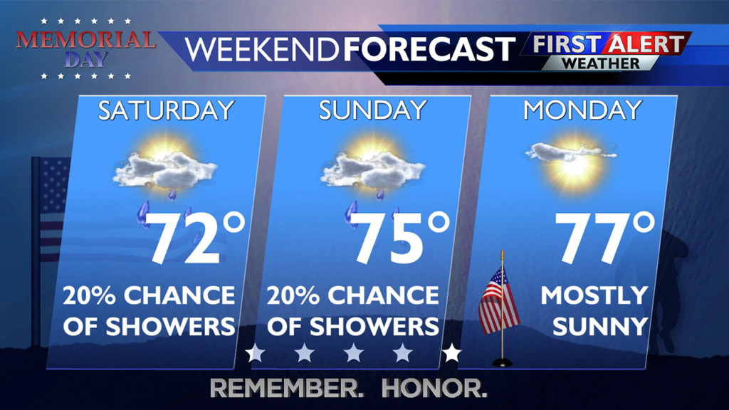 Slight chance of showers, with a warming trend on its way