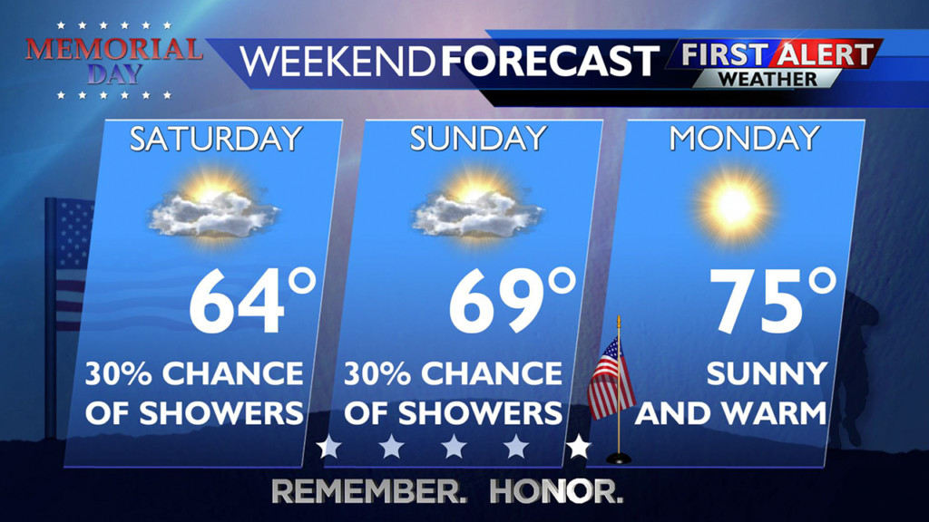 Rain this weekend, but expect a dry and warm Memorial Day