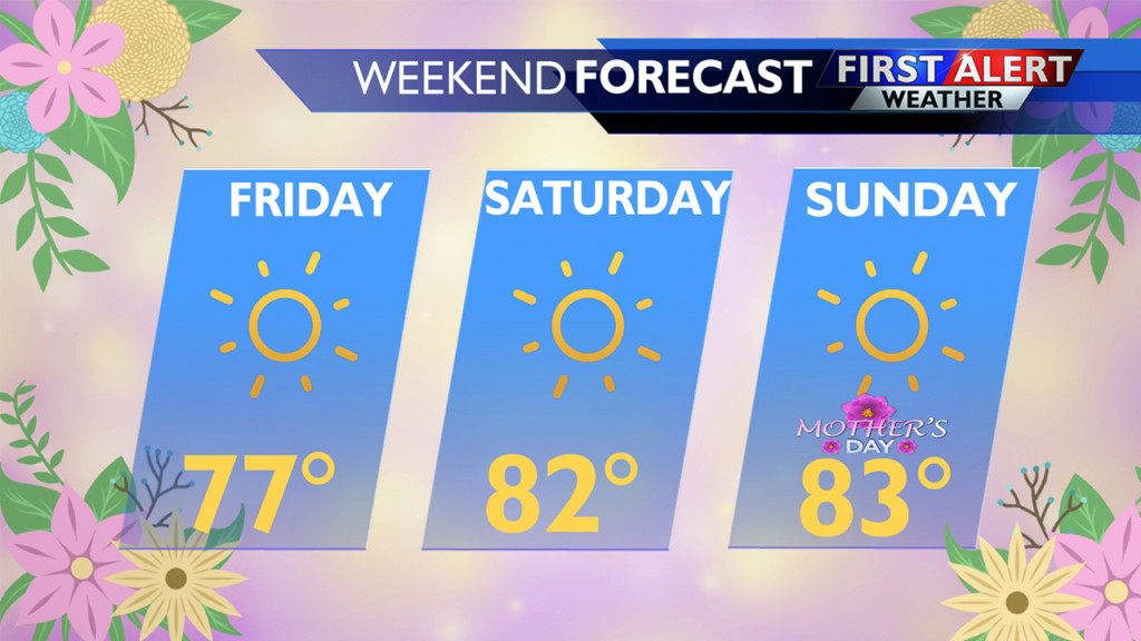 Warm weather to continue with a gradual cool-down next week