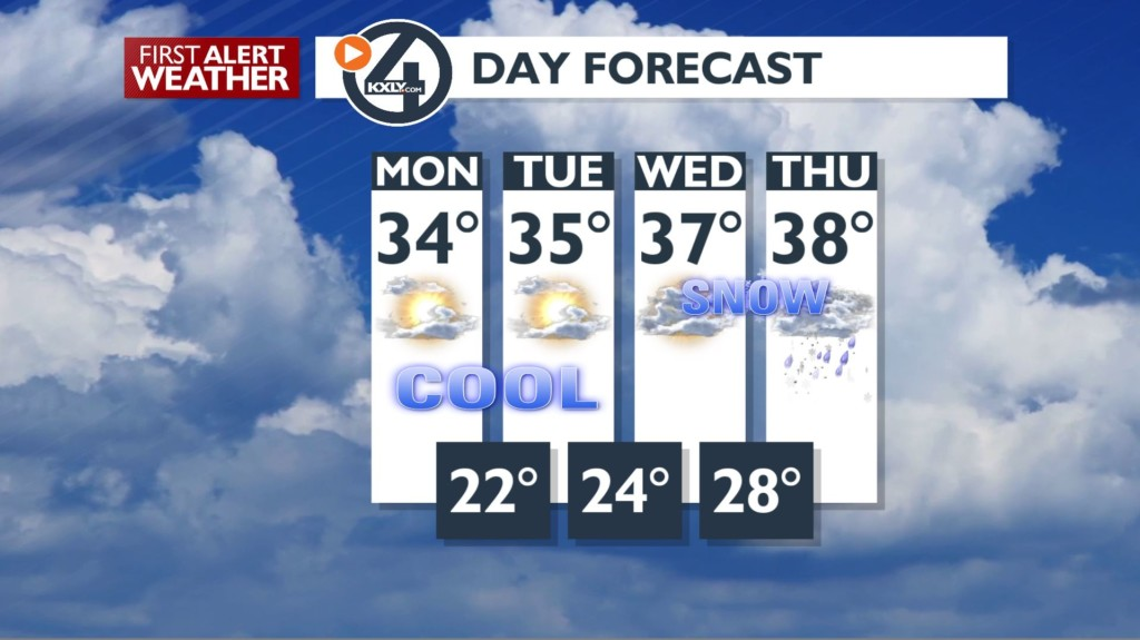 Chilly & dry Monday ahead with no more snow… for now.