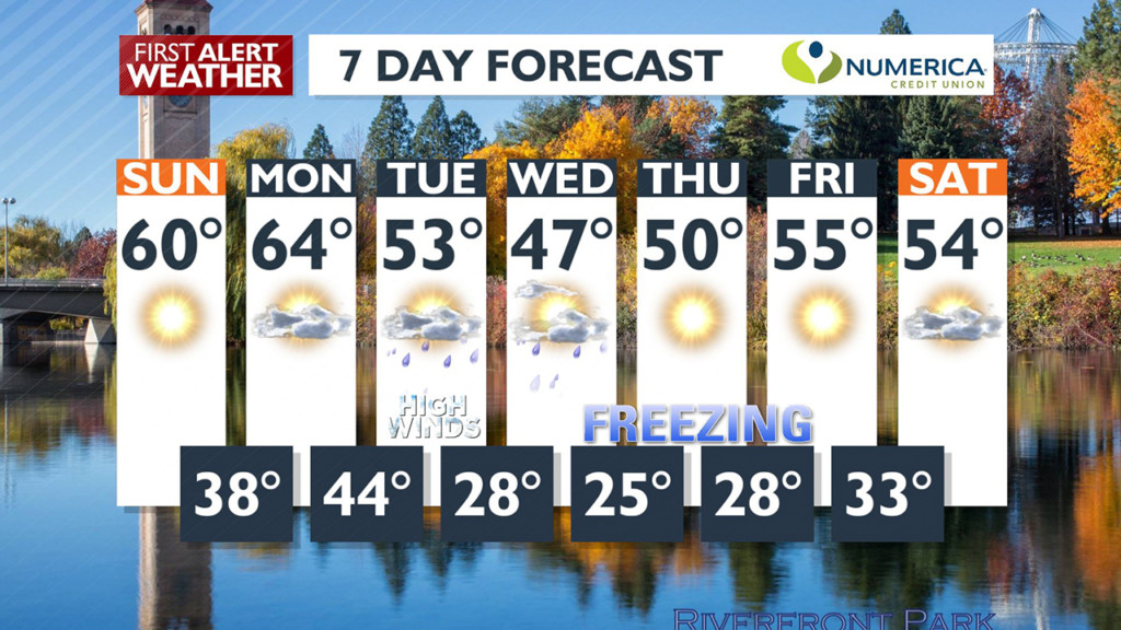 Grab your winter coat; it's dipping into the 20s this week