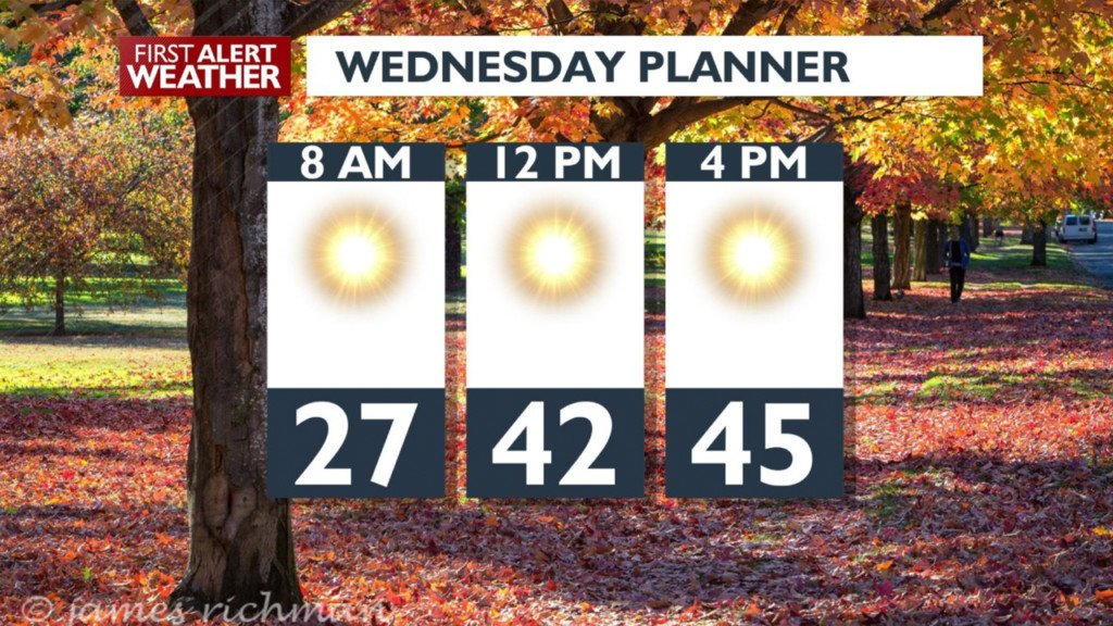 Tonight's rain showers could turn into snow