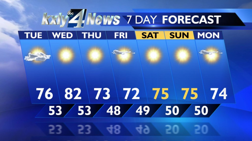 With fingers crossed, Inland Northwest looks forward to clear weekend forecast
