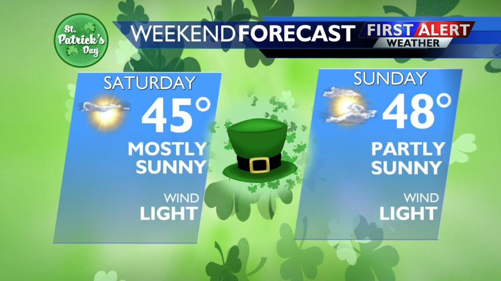 Lucky Weather for St. Patrick's Day Weekend