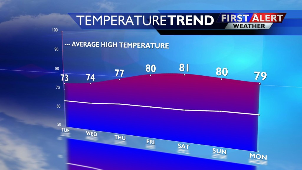 Jumping from the 70s to the 80s this week!?