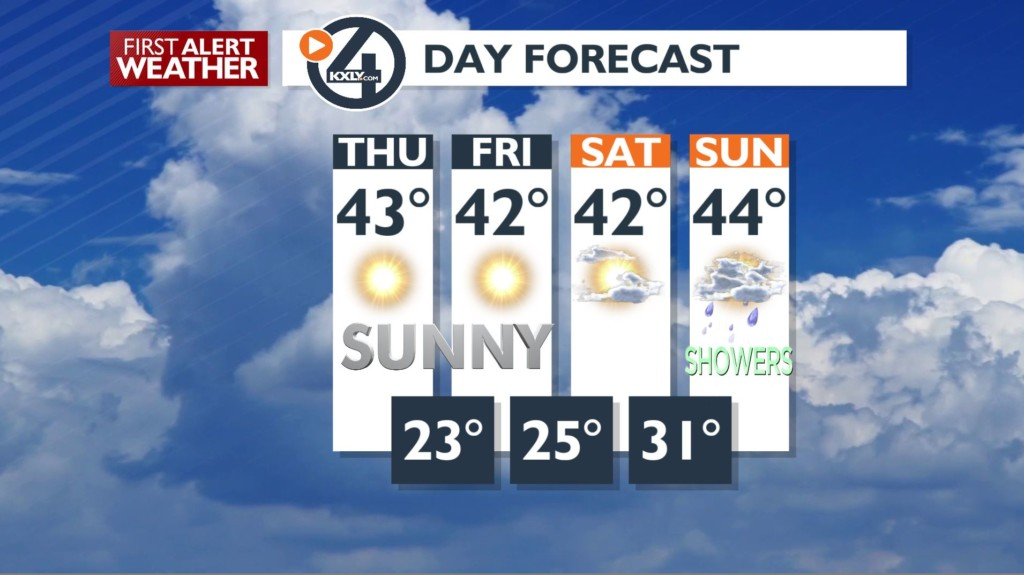 A few dry & sunny days before winter weather arrives