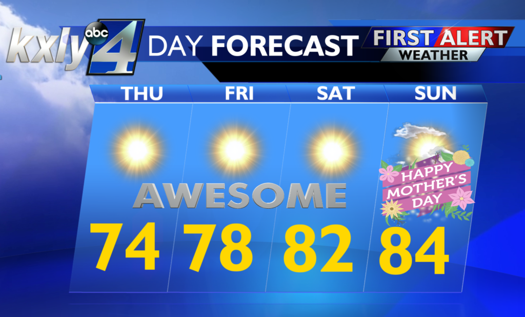 Thursday Forecast: Sunny skies today with 80s on the way for the weekend