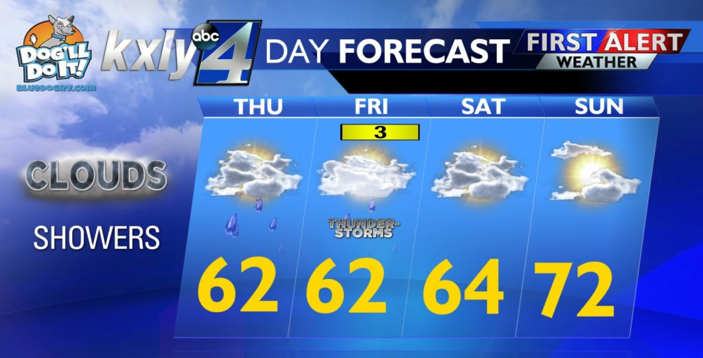 Send the kids to school with a jacket! Cooler temps and rain move in today