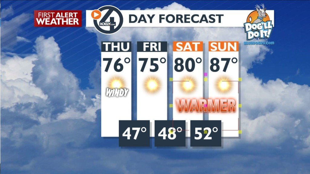 A windy but sunny Thursday, heat returns for the weekend