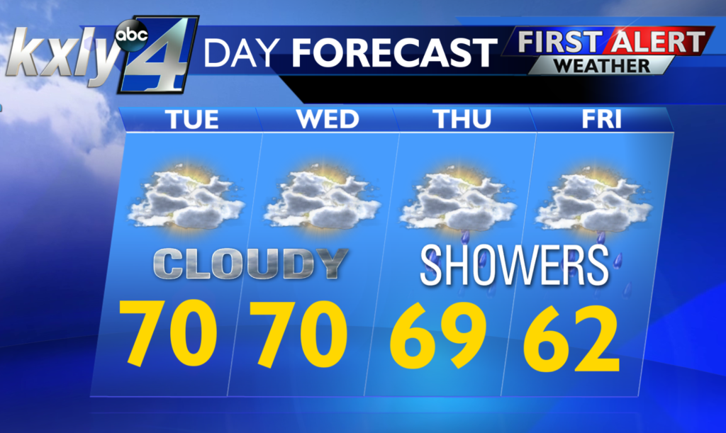 May showers? Rain and clouds move in Tuesday