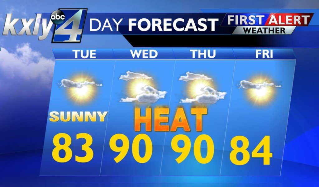 Another warm day Tuesday before it starts to get HOT