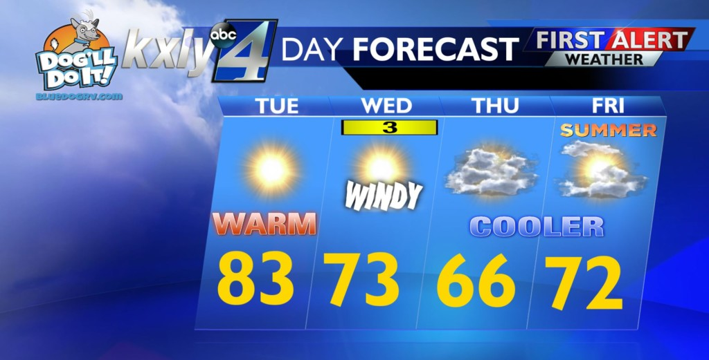 Sunny and warm for your Tuesday but a cool down is coming