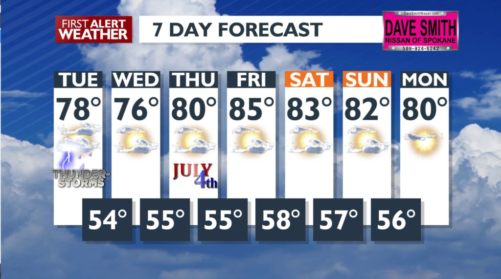 Showers & thunderstorms possible for your Tuesday