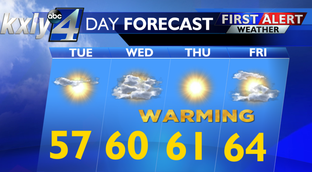 Another cold start for Tuesday morning, warmer days on the way