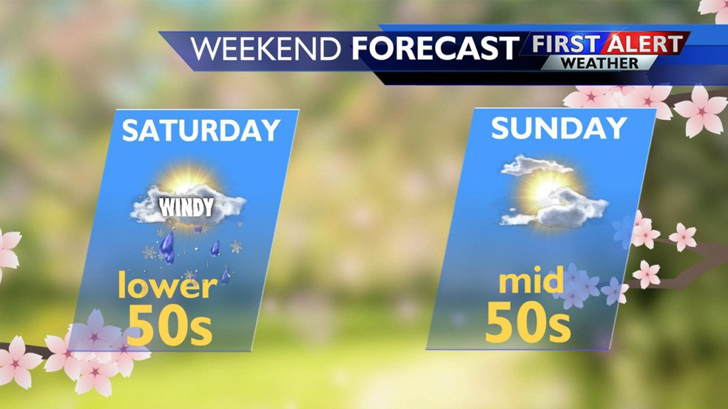 WEEKEND FORECAST: Expect partly cloudy skies with a chance of rain… or snow