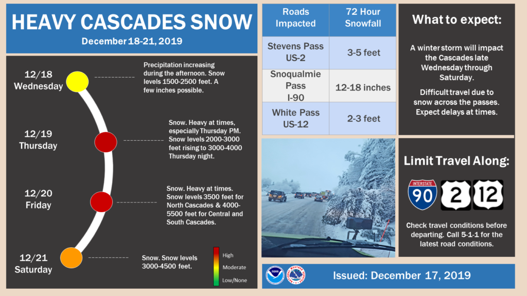 Traveling over the Cascades? Get ready, several feet of snow expected over the next 72 hours
