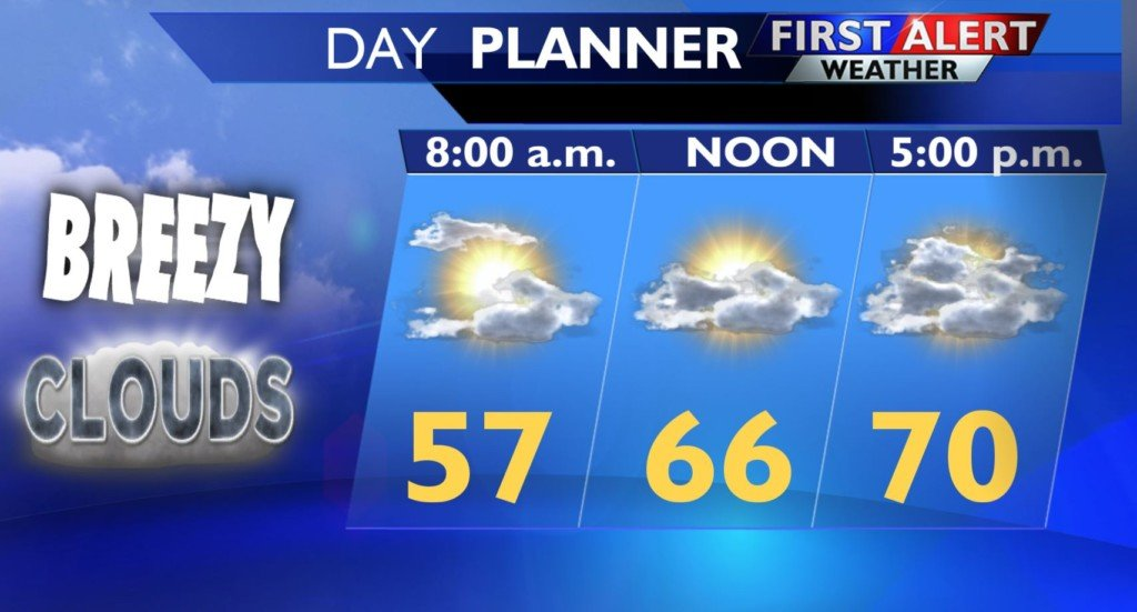 A warm but windy Wednesday ahead