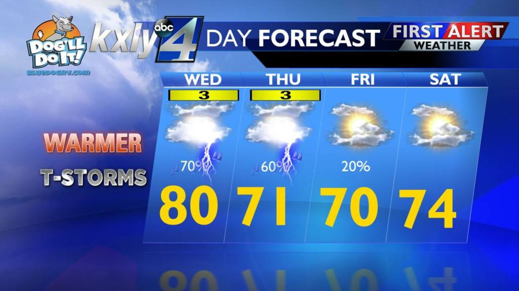Bring a jacket today! It will be a warm Wednesday with possible showers & thunderstorms