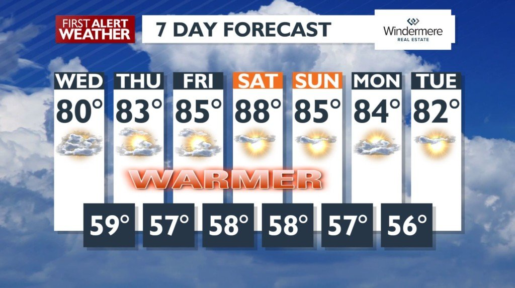 A cloudy Wednesday but a summery weekend on the way