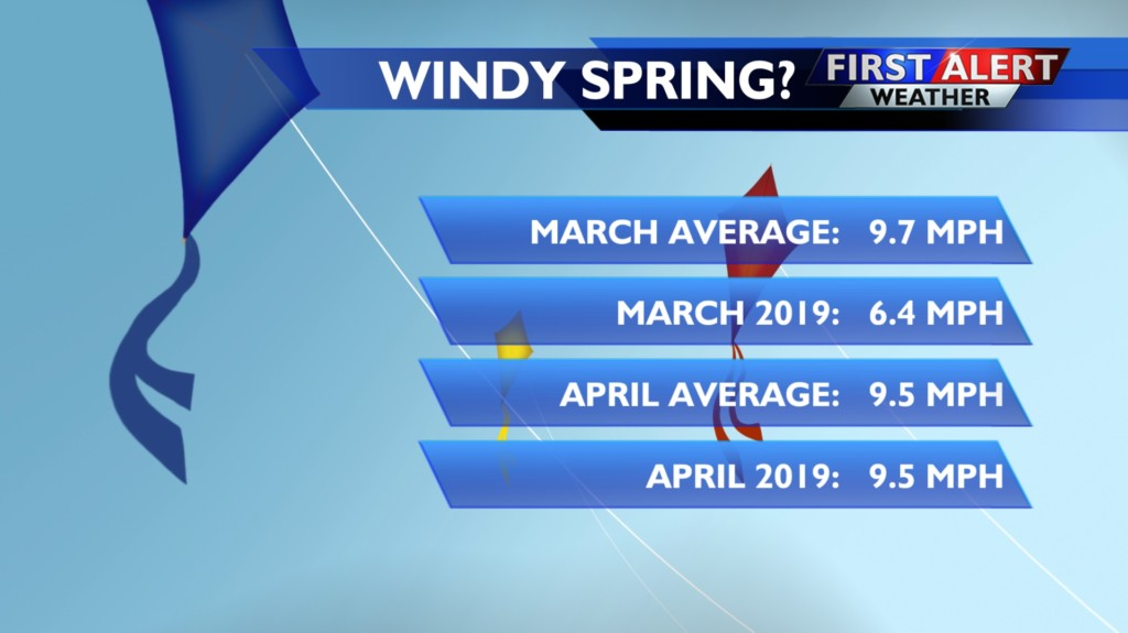 Nope, it hasn't been especially windy this spring