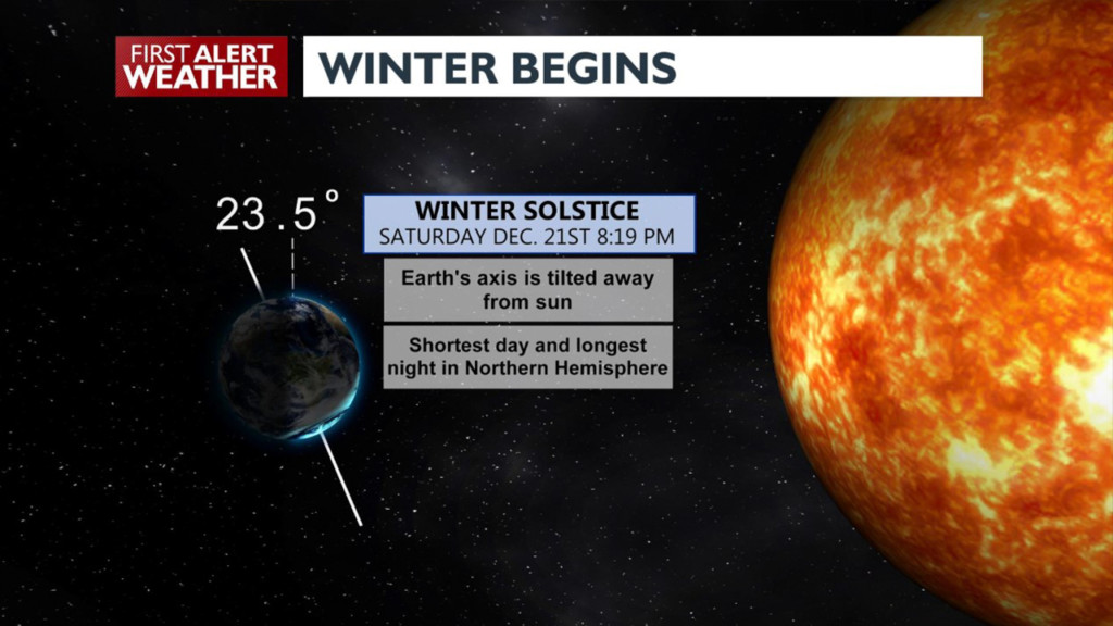 Don't let today's warm weather fool you; it's the first day of winter!