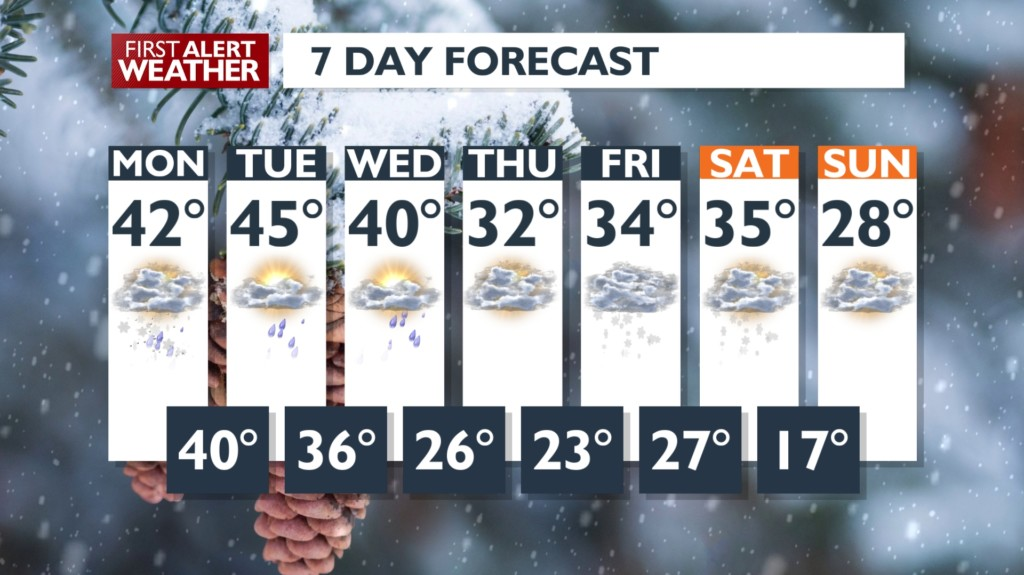 7-day Forecast for January 5, 2020
