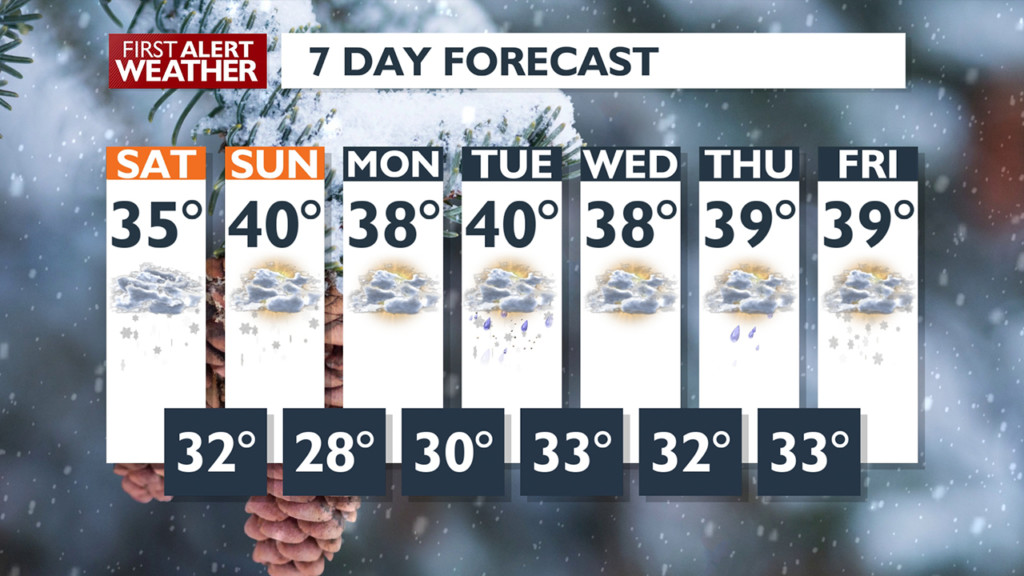 Forecast for January 18