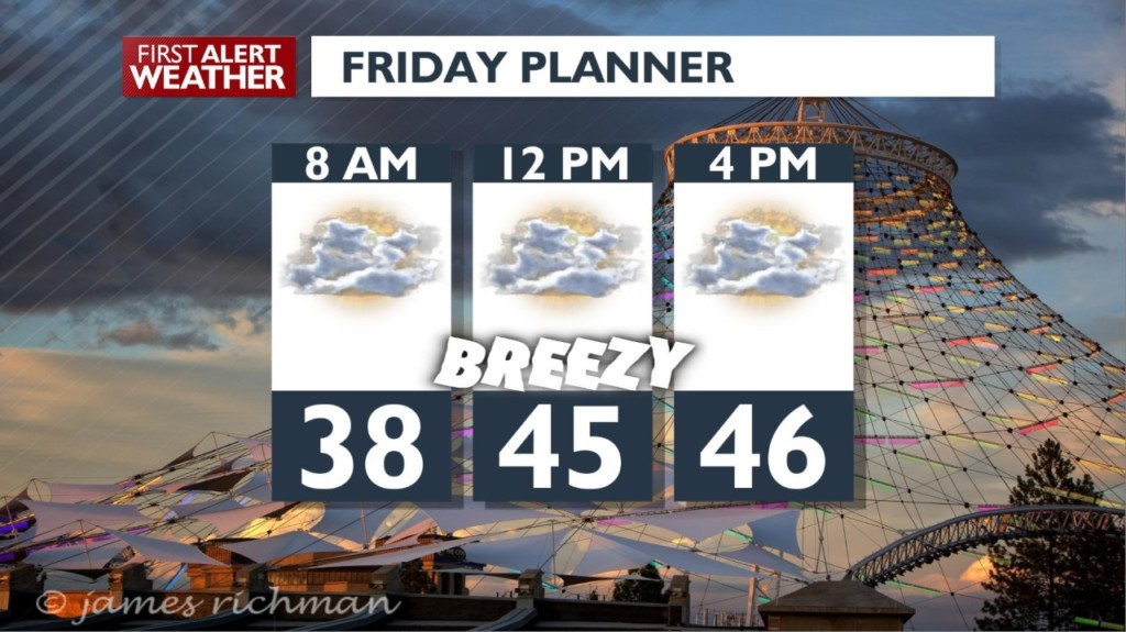 Friday will be warm and breezy