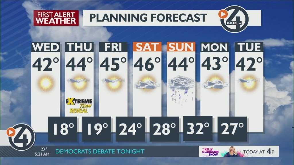 Morning Weather Forecast for February 19, 2019