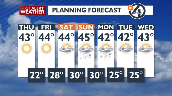 7 DAY FORECAST FOR FEBRUARY 20