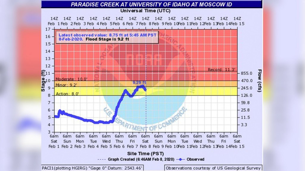 Flood levels lower in Moscow
