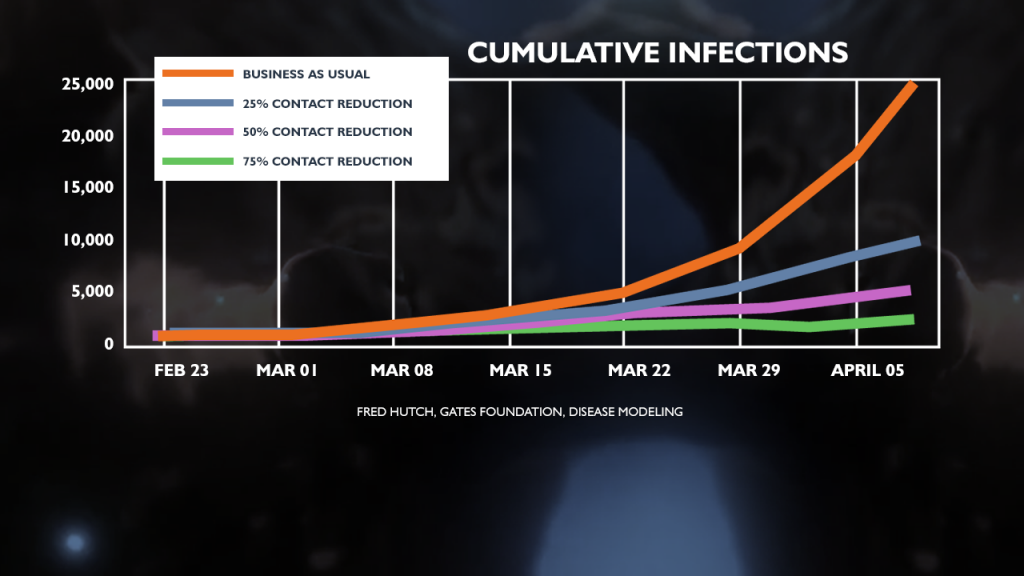 Covid Infection Reduction Graph