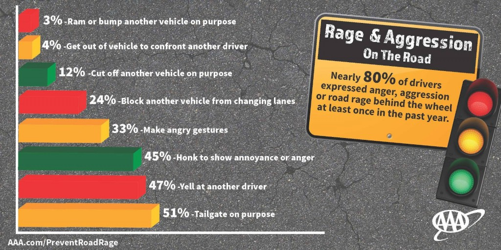 Road rage on the rise: How to survive these dangerous encounters