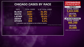IL: MAYOR LIGHTFOOT ON RACIAL DISPARITY IN COVID CASES