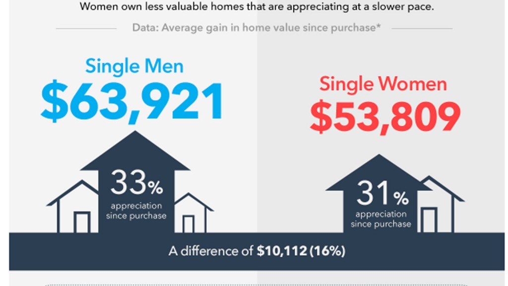 Is there a gender gap in the real estate market?