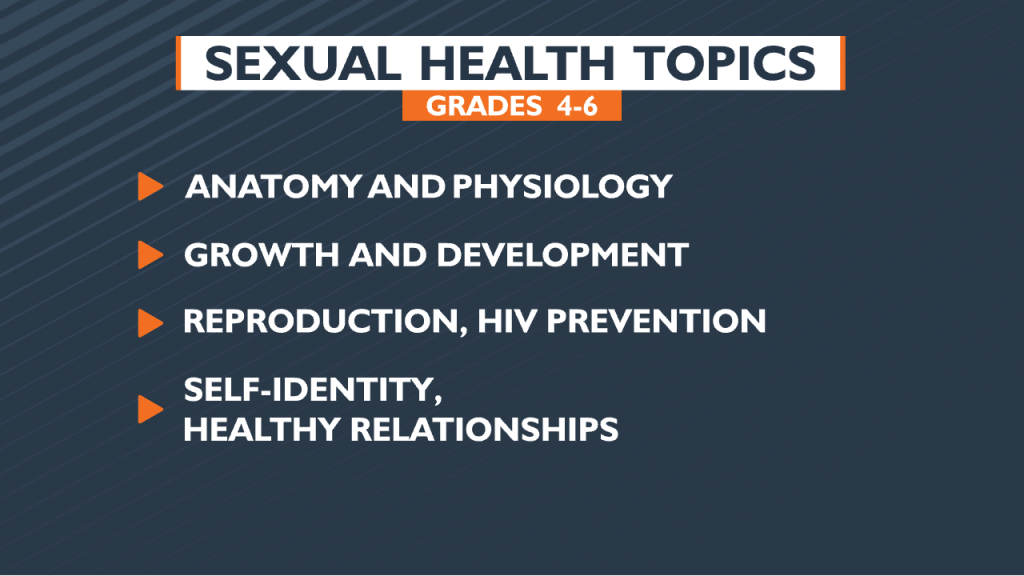 Sps Sexual Health Topics
