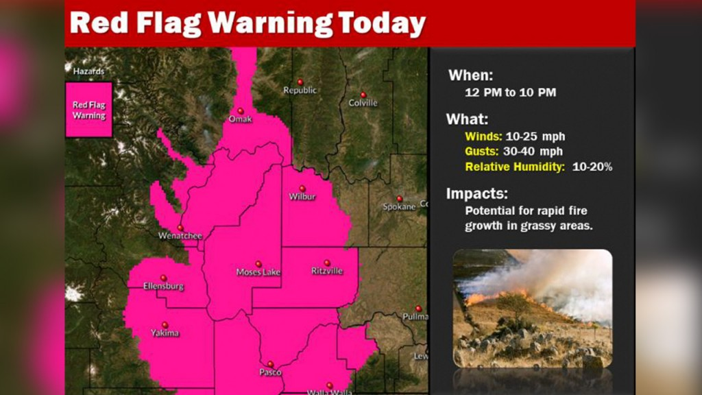 Red Flag Warning