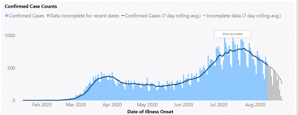 Epi Curve of COVID-19 cases in Washington as of 8-26