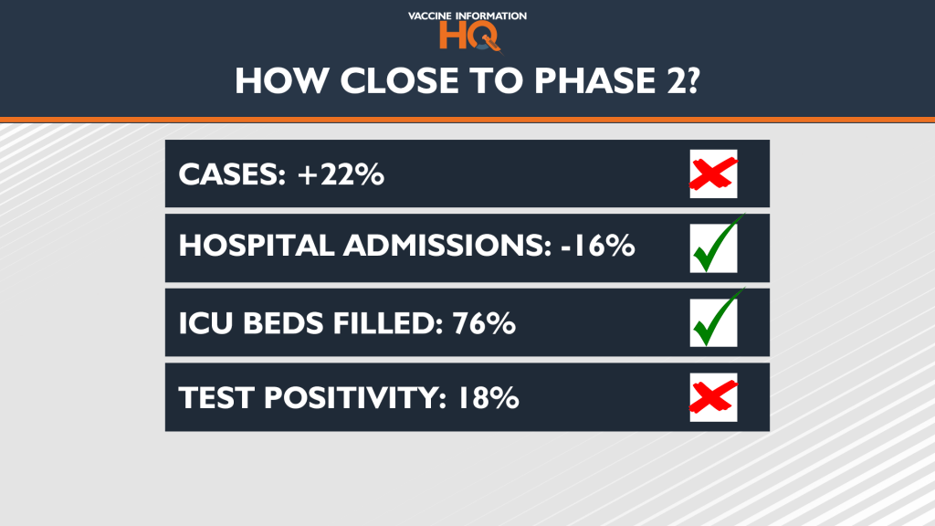 How Close To Phase 2