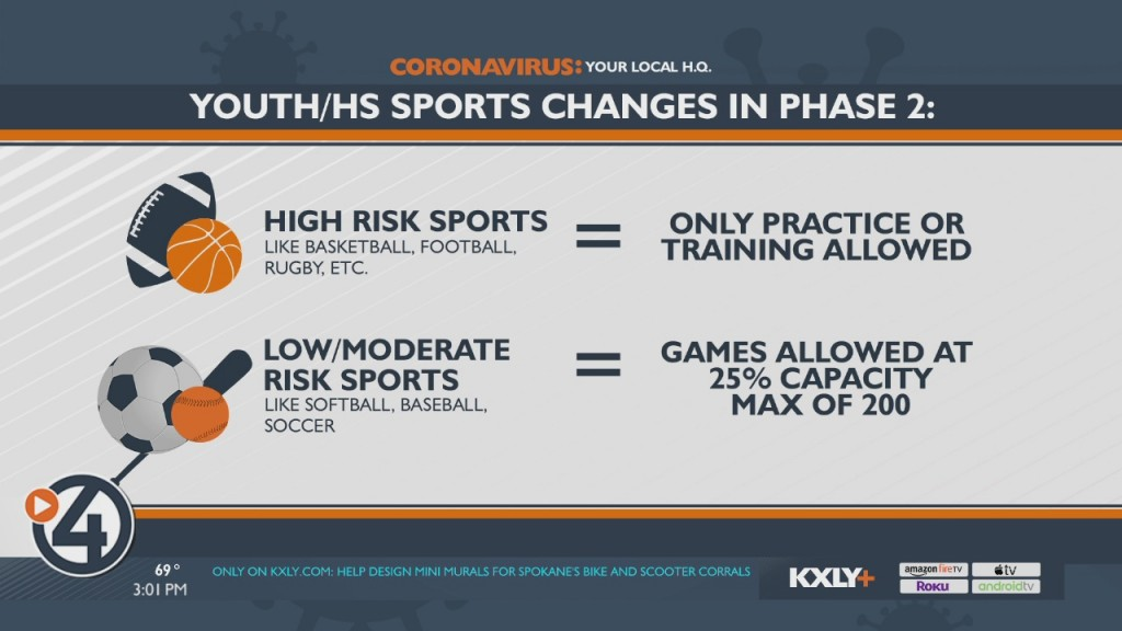 Youth Sports Take A Hit In Phase 2