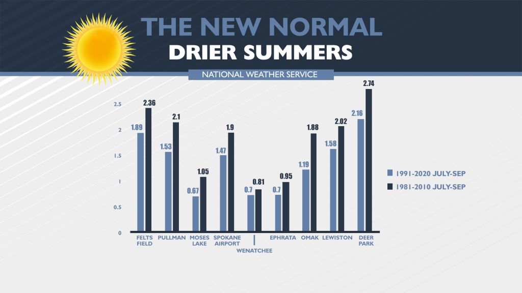 Summer precipitation data