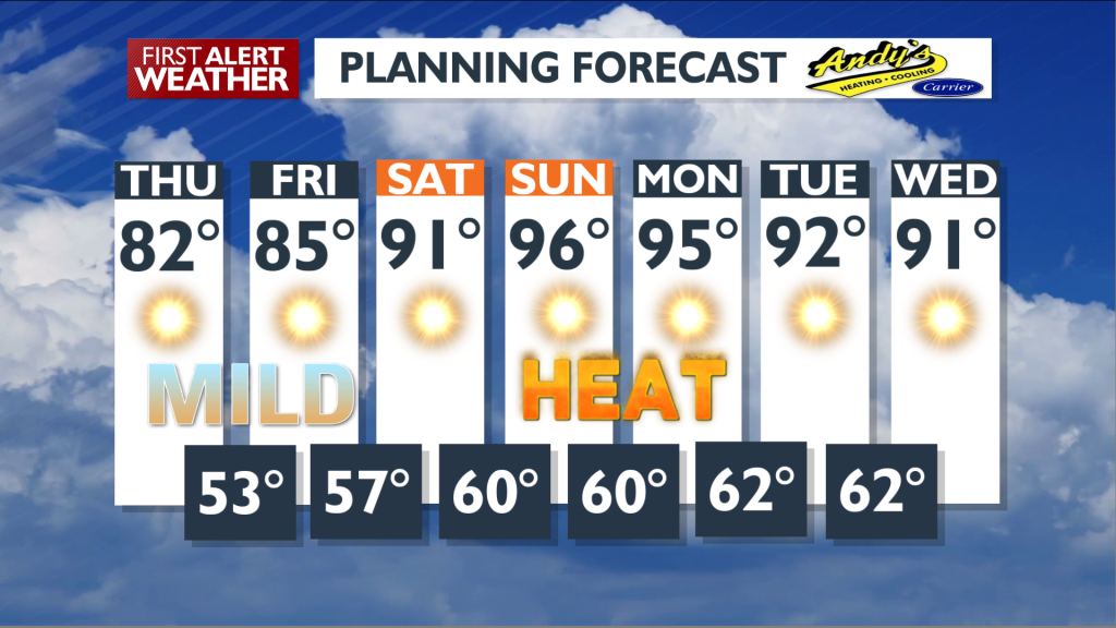 Thu Planning 7 Day