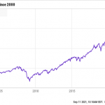 Will The Stock Market Crash In 2021? 3 Things To Know