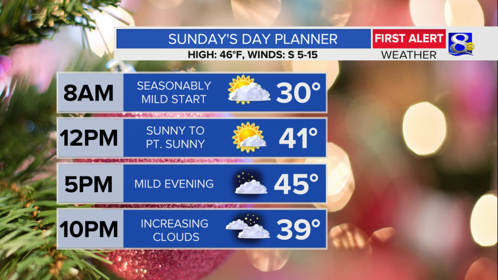 Another Mild Day Ahead For Sunday