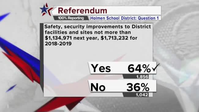 Voters in Holmen School District approve two out of 3 referendum questions