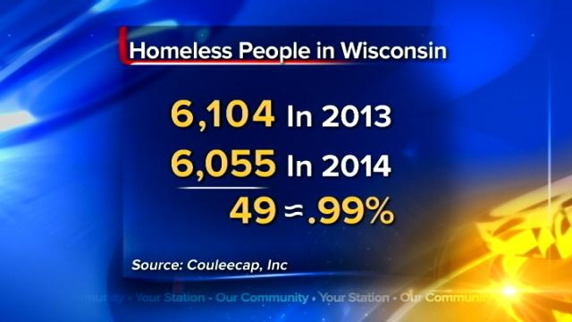 Federal Report: Wisconsin homelessness down by 1 percent