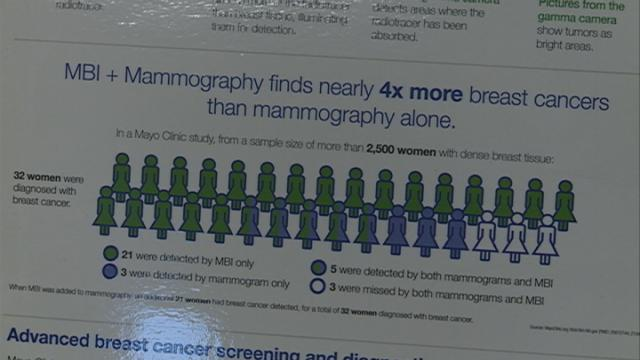 Mayo Clinic Health System expanding efforts to detect breast cancer earlier with MBI testing