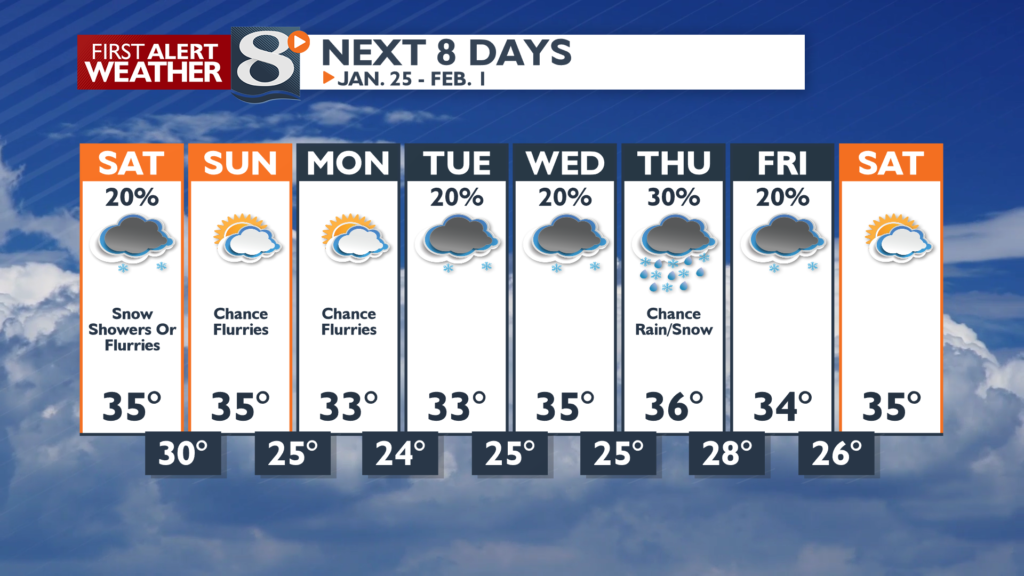 Steady temps with slight chances of snow over the next 8 days