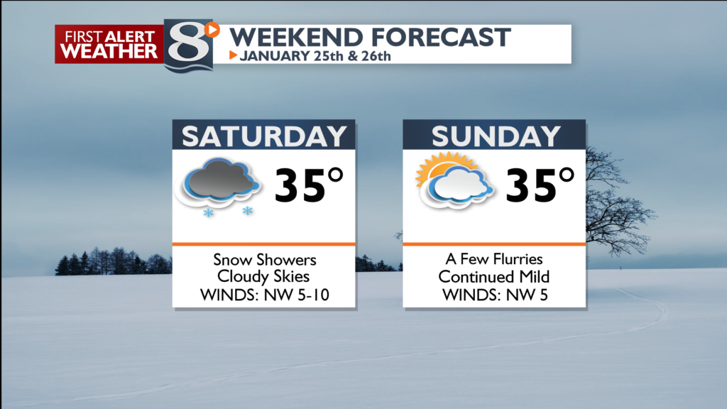 Continued mild this weekend. Snow showers or flurries today.